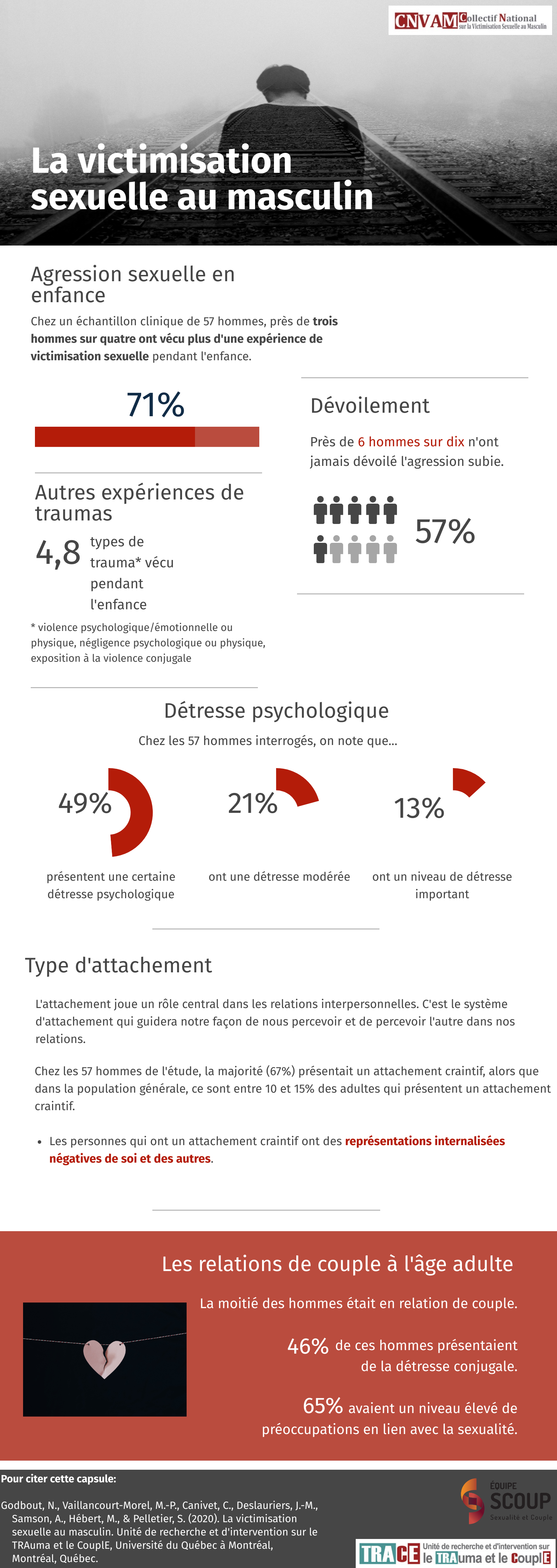 Infographie Victimisation au masculin FINAL